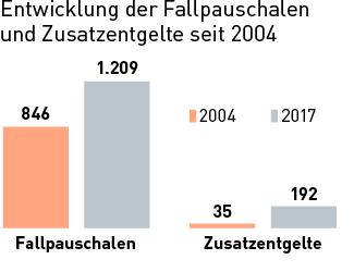 entgeltkataloge deutsche krankenhausgesellschaft e v. Black Bedroom Furniture Sets. Home Design Ideas